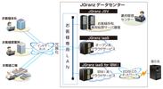 「JGranz(R) シリーズ」を活用したシステム運用・管理構成例