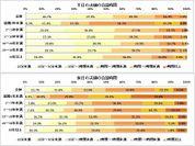(上)平日の夫婦の会話時間(下)休日の夫婦の会話時間(n=1,020、結婚3年未満n=46、3~5年未満n=51、5~10年未満n=170、10~20年未満n=426、20~30年未満n=241、30年以上n=86)