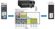 「御まとめ Hadoop パック -データウェアハウス最適化ソリューション- on Hitachi」Cloudera Enterprise CDH 構成