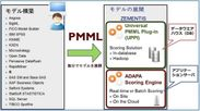 PMML形式の分析モデルの構築から運用への展開イメージ