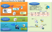 DocumentSecurity for Mobile 概要図