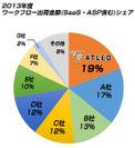 2013年度ワークフロー出荷金額(SaaS・ASP 含む)シェア