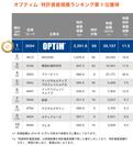 新興市場:情報通信 特許資産規模ランキング