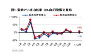 図1.電動アシスト自転車 2014年月別販売推移