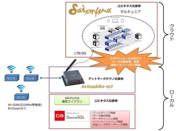 クラウドプラットフォームdalchymiaとArmadillo-IoTの連携イメージ