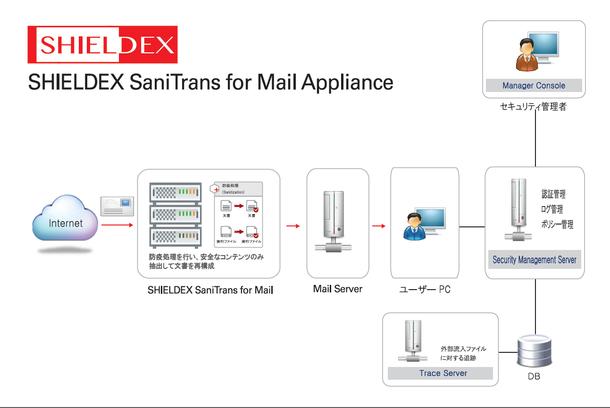 SHIELDEX SaniTrans for Mail アプライアンス