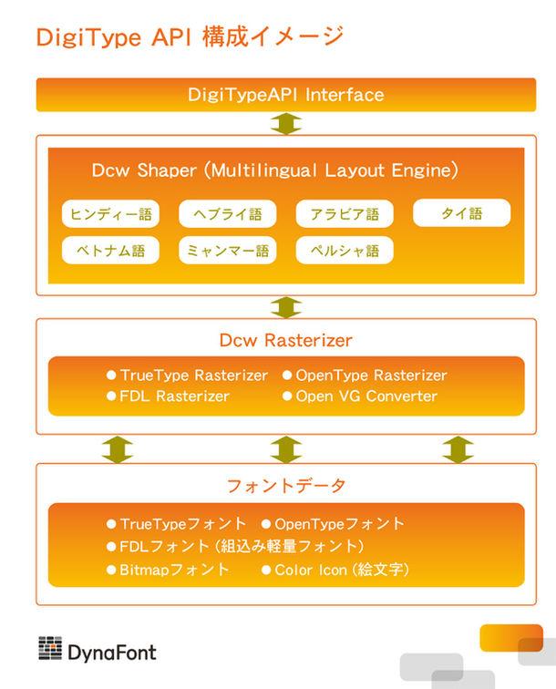 DigiType API構成イメージ