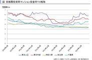 首都圏投資用TVI