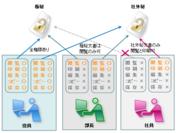 ユーザー単位で利用を制御