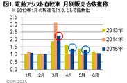 図1. 電動アシスト自転車 月別販売台数推移