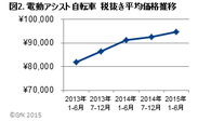 図2. 電動アシスト自転車 税抜き平均価格推移