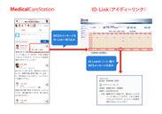 メディカルケアステーションとID-Linkの連携イメージ