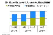 図1.個人市場におけるタブレット端末の販売台数推移