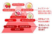 ダイアナ 香りのピラミッド