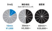 ホワイトニング料金/時間比較グラフ