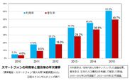 スマートフォンの利用率と普及率