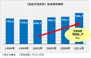 「高血圧性疾患 総患者数の推移」グラフ