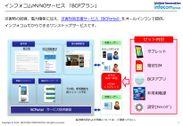 インフォコムMVNOサービス「BCPプラン」