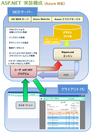 「ASP.NET」実装構成