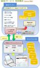 「WEBサービス」実装構成