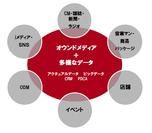 統合デジタルマーケティングセンターのプロデュース領域
