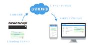 自動経費精算アプリ「STREAMED」と「ScanSnap Cloud」の連携開始