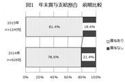 図1 年末賞与支給割合 前期比較