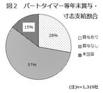 図2 パートタイマー等年末賞与・寸志支給割合