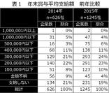 表1 年末賞与平均支給額 前年比較