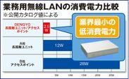 業務用無線LANの消費電力比較