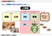 サンプルデータ例2:小売業の経営モデル