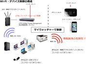 Wi-Fiアクセスポイント制御の必要性