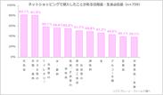 図表2:ネットショッピングで購入したことがある日用品・生活必需品(n=739)