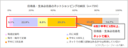 図表3:日用品・生活必需品のネットショッピングの頻度(n=739)