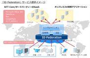 「ID Federation」サービス提供イメージ