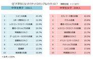 塾講師JAPAN調査『大学生になったらやってみたいアルバイト』ランキング