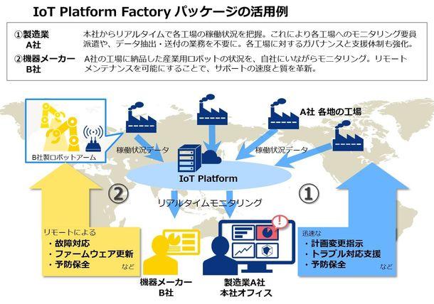 IoT Platform Factory パッケージの活用例