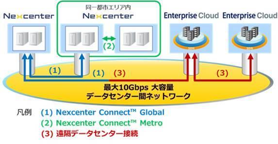 サービスイメージ(全体図)