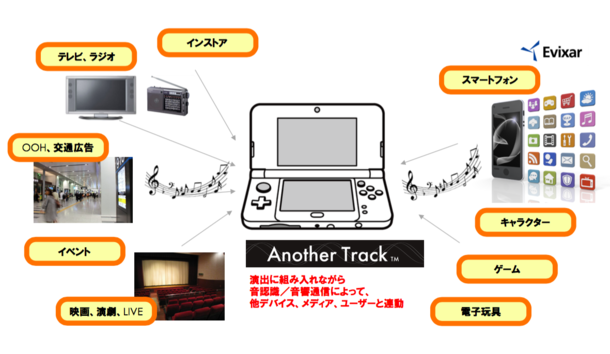 「ニンテンドー3DS(TM)」×「Another Track(TM)」