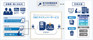 OMSS+ OBCマイナンバーサービスValue