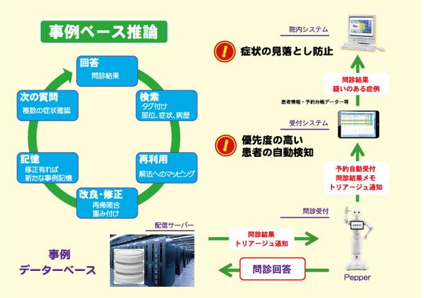 『ロボット連携問診システム』構成図
