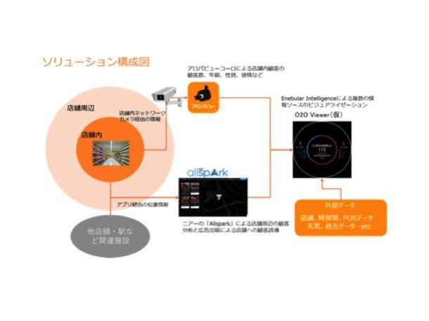 ソリューション構成図