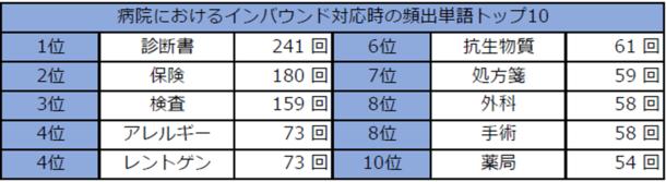 病院におけるインバウンド対応時の頻出単語トップ10