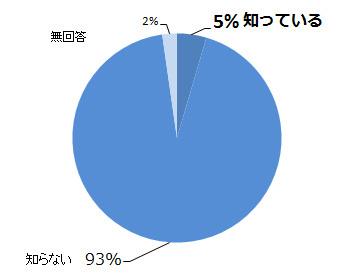 10月1日は「日本酒の日」認知度と活用方法を調査