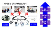 「SmartMeasure(TM)」の仕組み