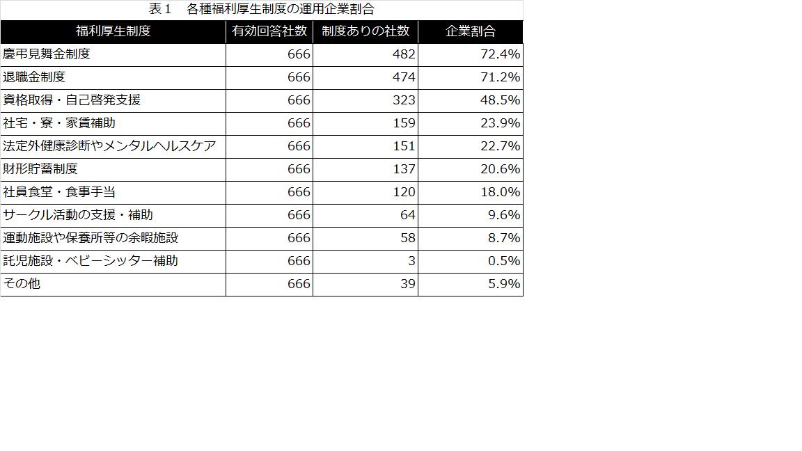 中小企業の福利厚生制度の実態調...