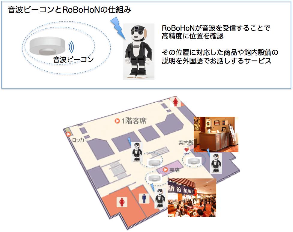 音波ビーコンとRoBoHoNの仕組み:プレスリリースより