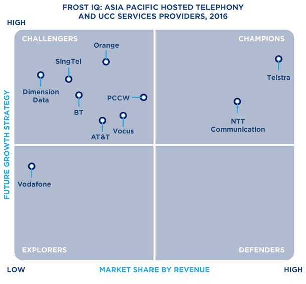 Frost IQ: ASIA PACIFIC HOSTED TELEPHONY AND UCC SERVICES PROVIDERS, 2016