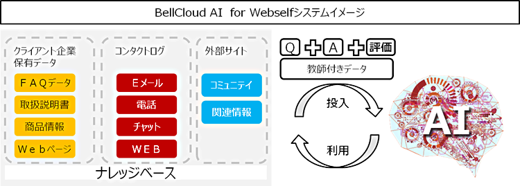 ベル24HD『BellCloud AI for Webself』を提供開始