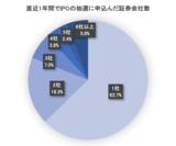 IPO抽選に申込んだ証券会社数